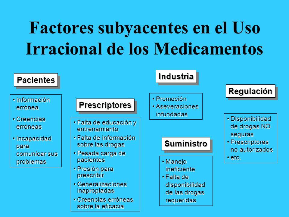 Factores subyacentes en el Uso Irracional de los Medicamentos