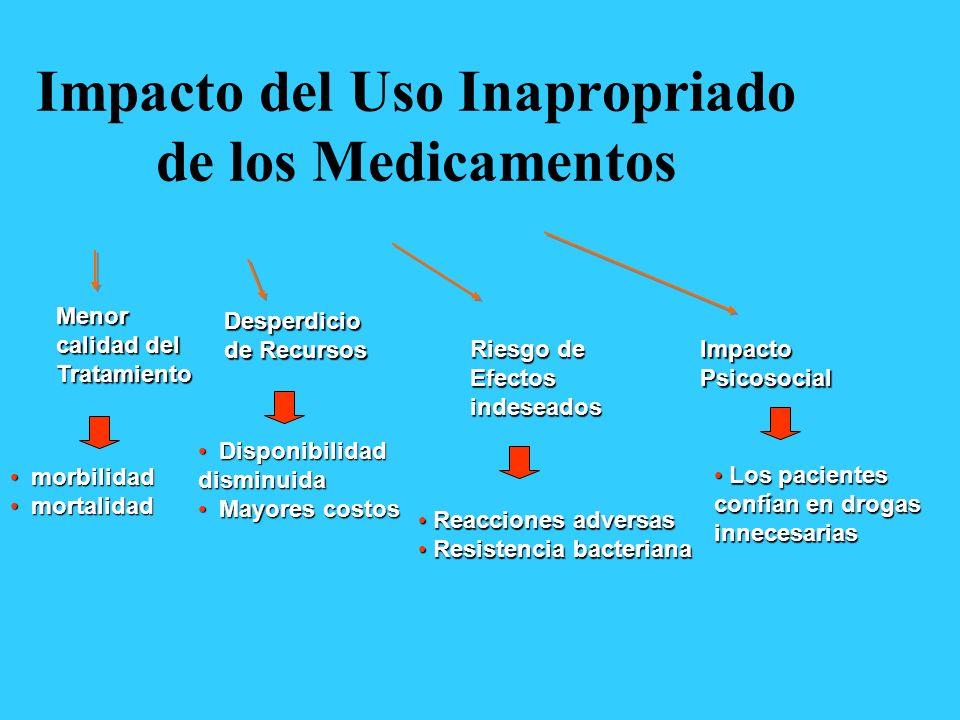 Impacto del Uso Inapropriado de los Medicamentos