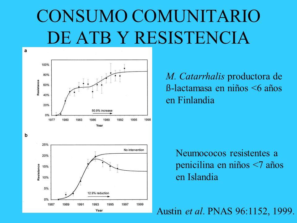 CONSUMO COMUNITARIO DE ATB Y RESISTENCIA
