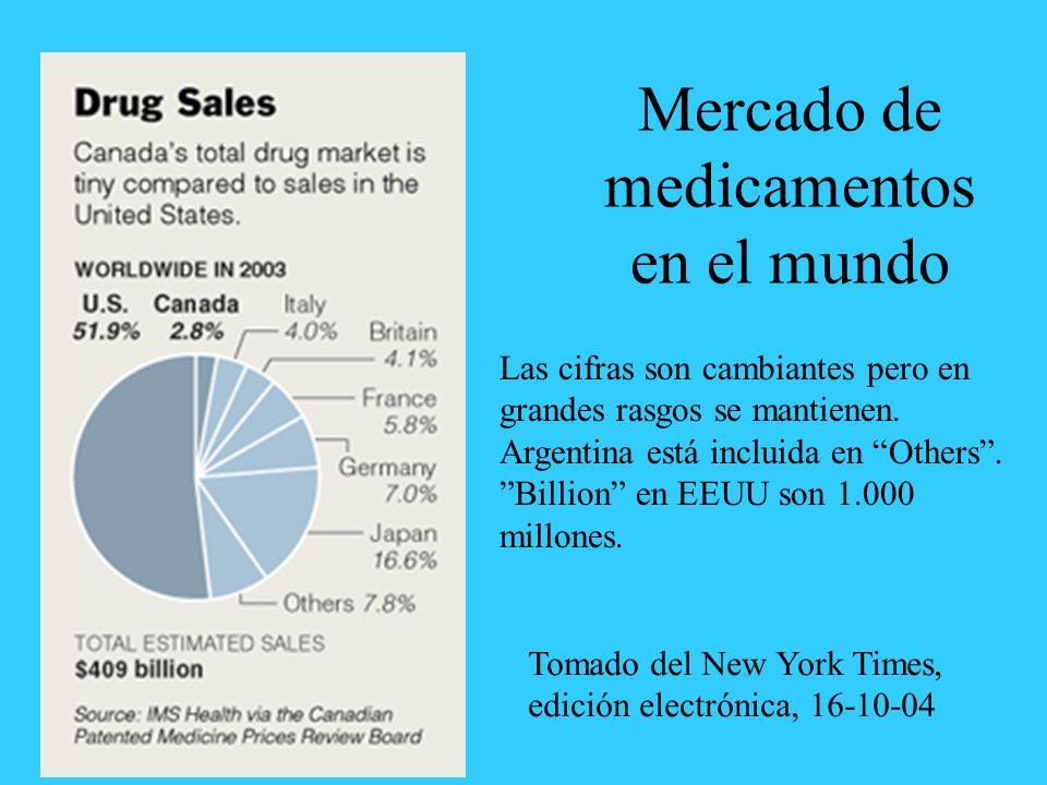 Mercado de medicamentos en el mundo