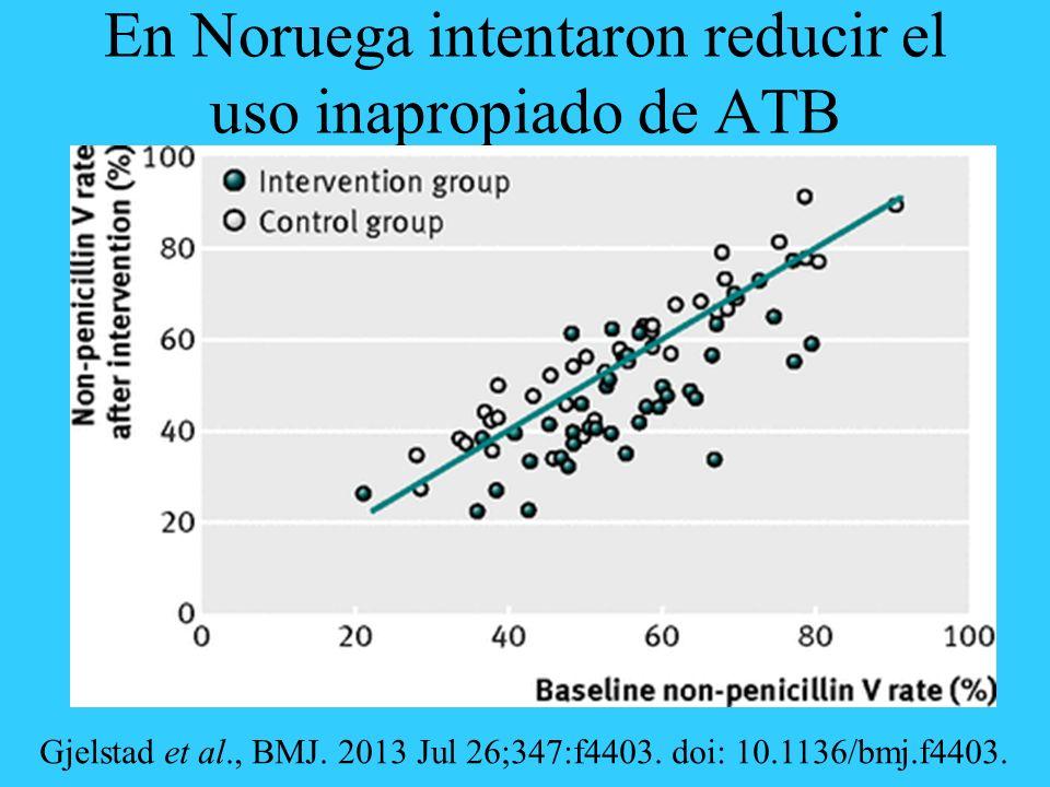 En Noruega intentaron reducir el uso inapropiado de ATB