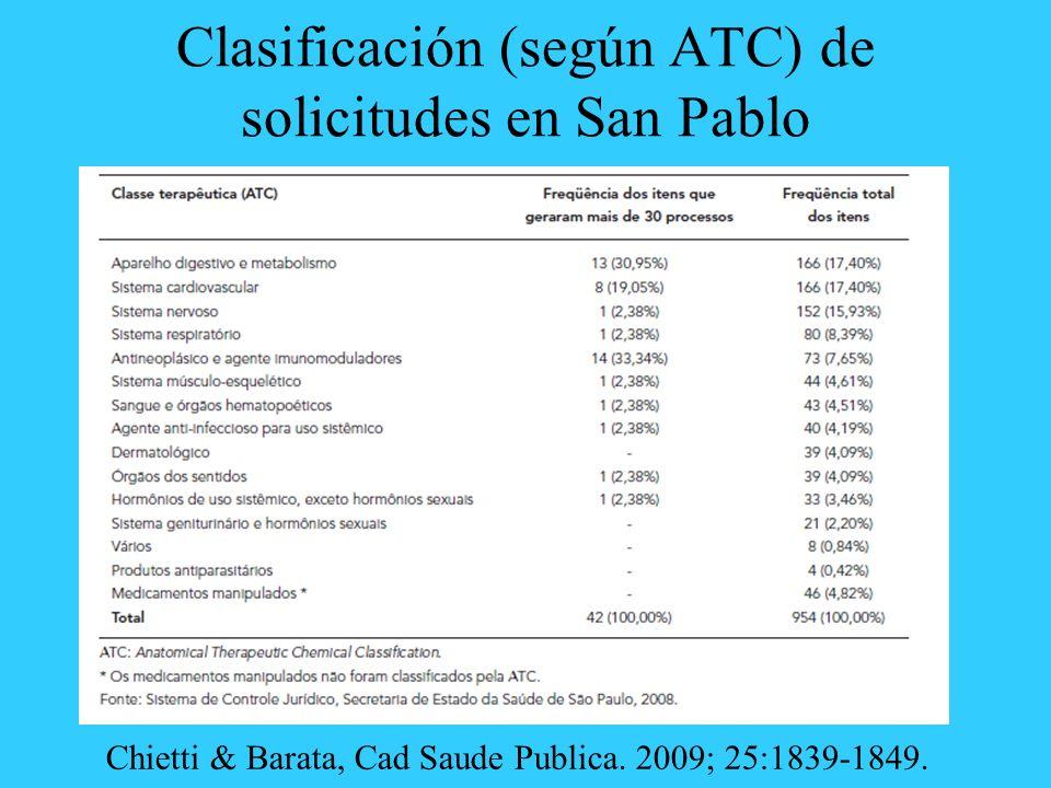 Clasificación (según ATC) de solicitudes en San Pablo