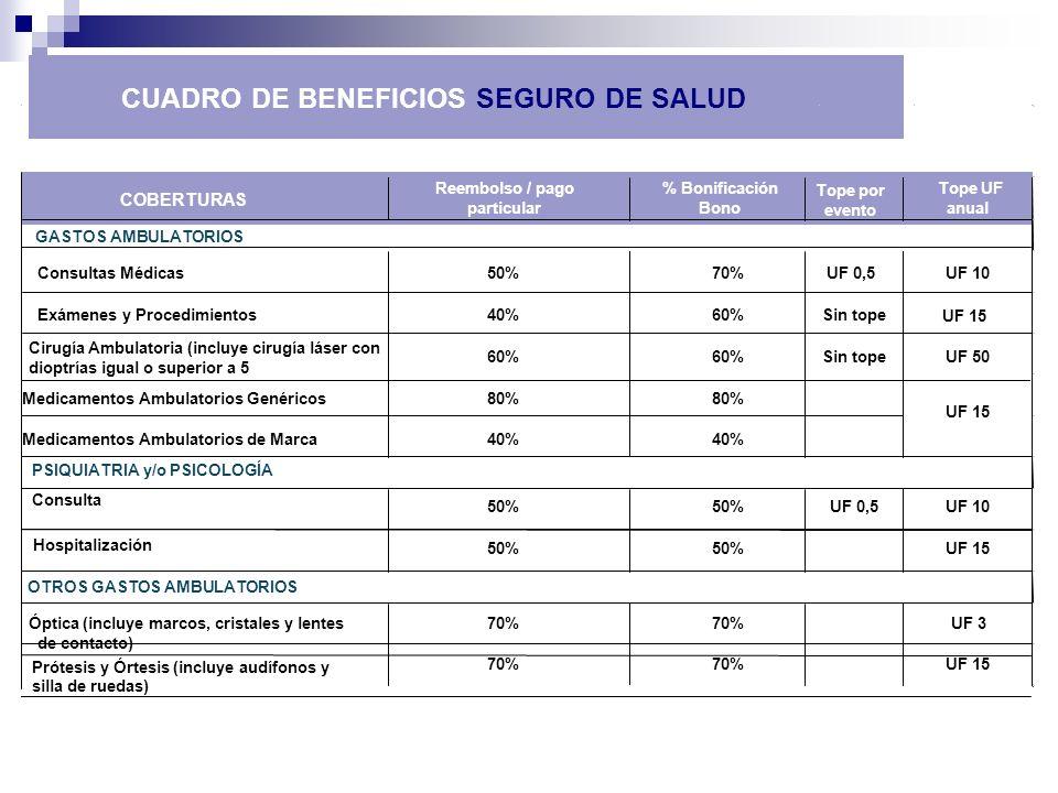 CUADRO DE BENEFICIOS SEGURO DE SALUD