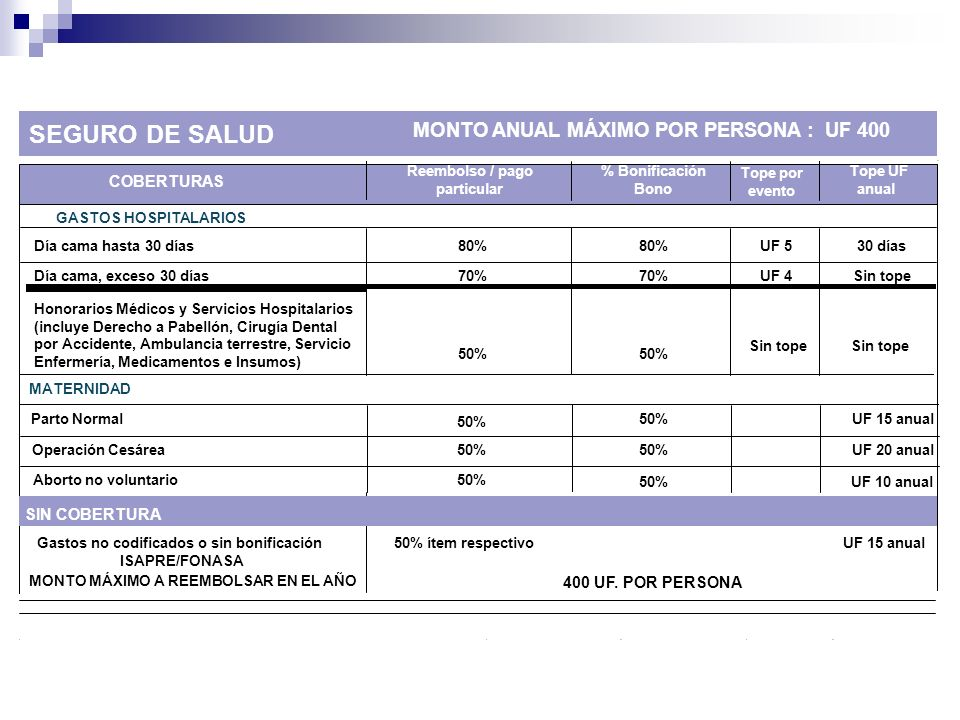 SEGURO DE SALUD MONTO ANUAL MÁXIMO POR PERSONA : UF 400 COBERTURAS