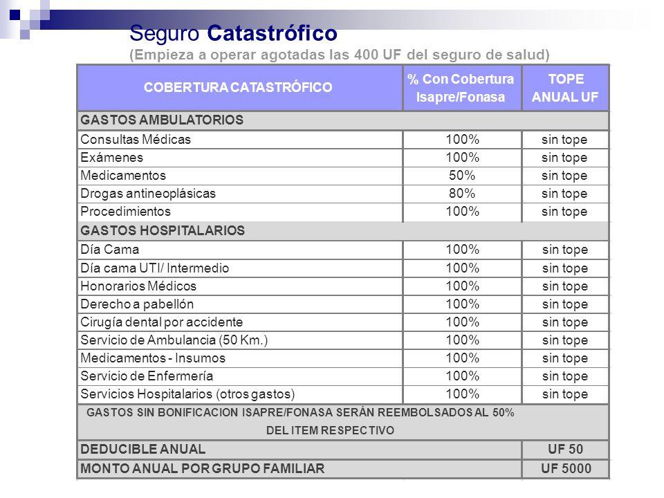 Seguro Catastrófico (Empieza a operar agotadas las 400 UF del seguro de salud) COBERTURA CATASTRÓFICO.