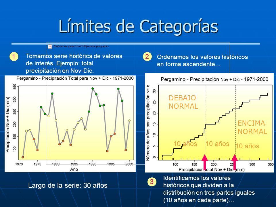 Límites de Categorías 1 2 DEBAJO NORMAL ENCIMA NORMAL 10 años 10 años