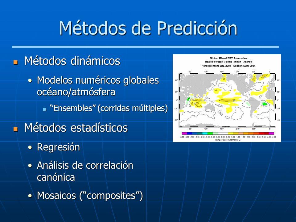 Métodos de Predicción Métodos dinámicos Métodos estadísticos