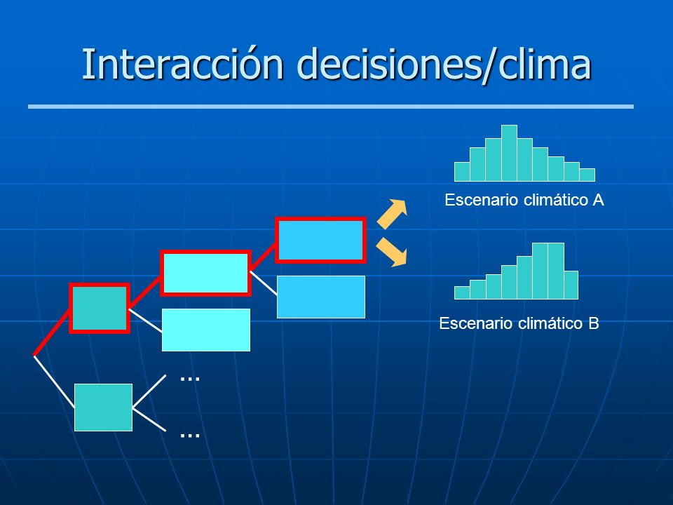 Interacción decisiones/clima