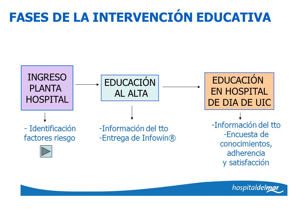 FASES DE LA INTERVENCIÓN EDUCATIVA