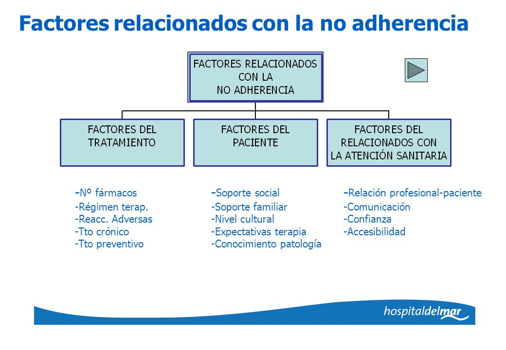 Factores relacionados con la no adherencia