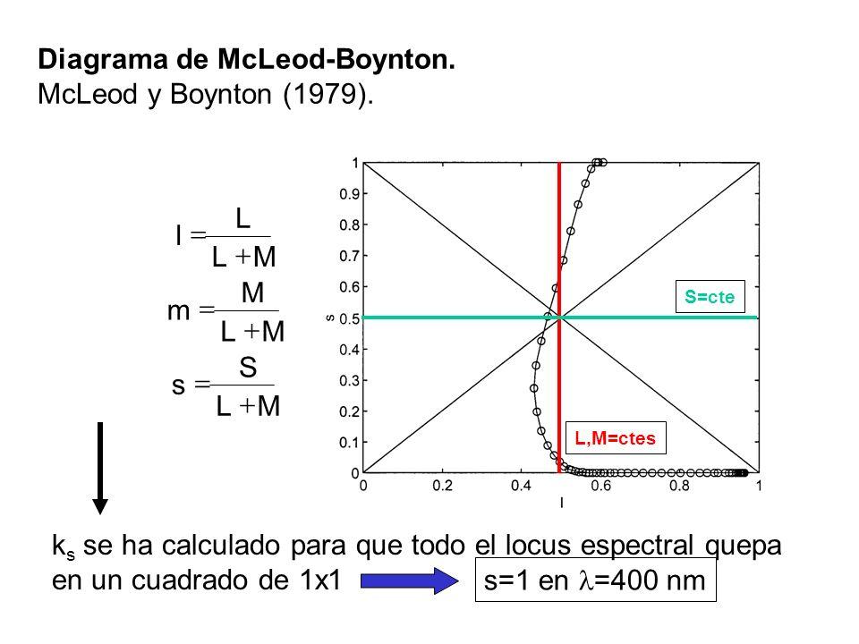 Diagrama de McLeod-Boynton. McLeod y Boynton (1979).