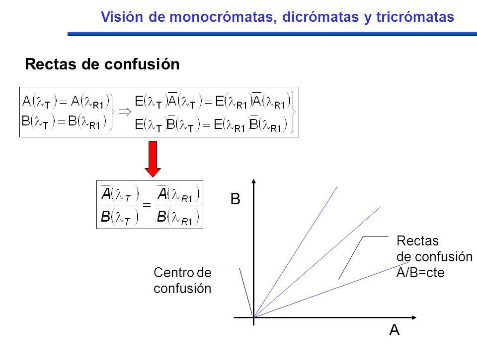 Visión de monocrómatas, dicrómatas y tricrómatas