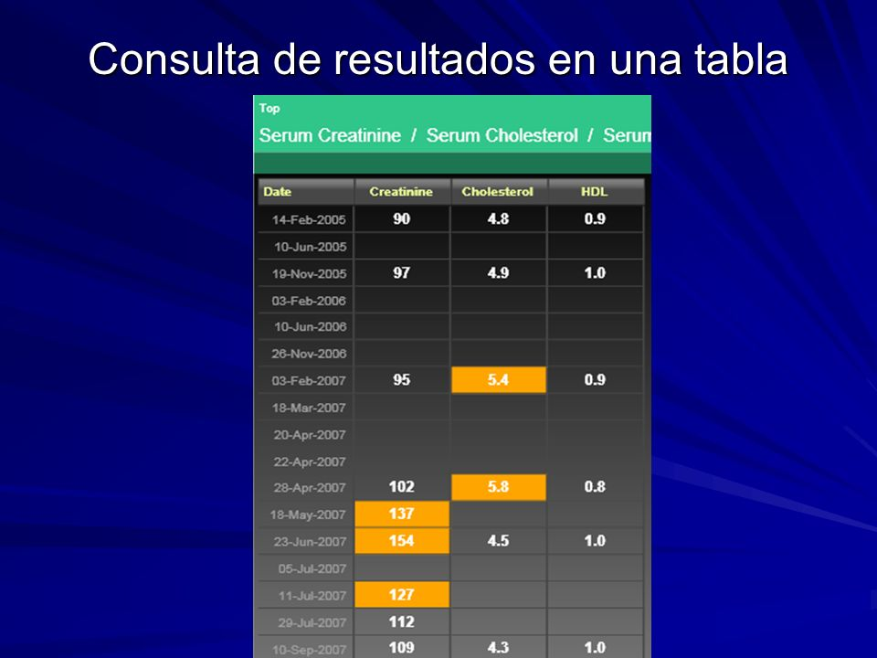 Consulta de resultados en una tabla