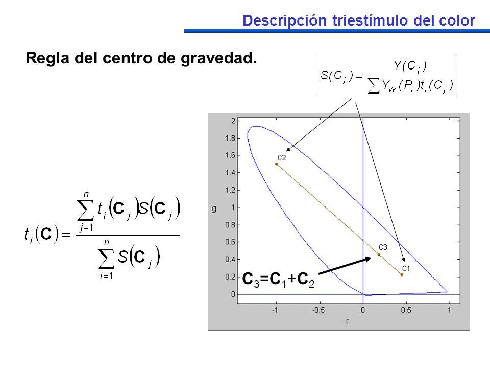 Regla del centro de gravedad.