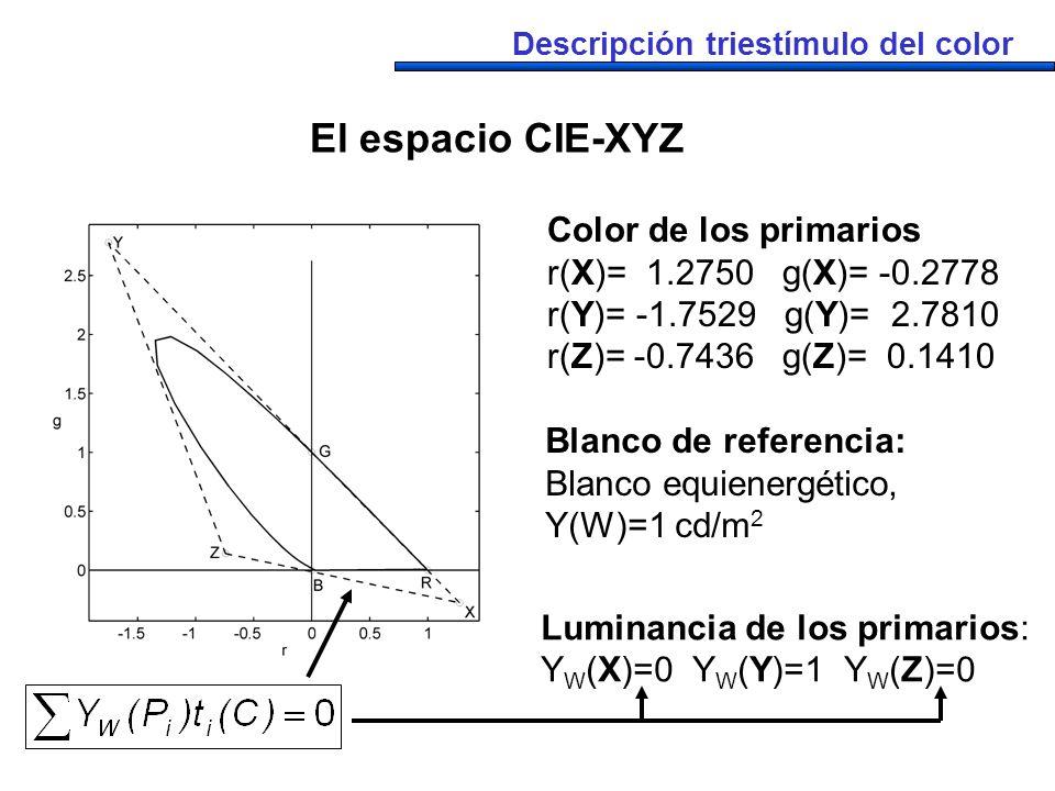 El espacio CIE-XYZ Color de los primarios