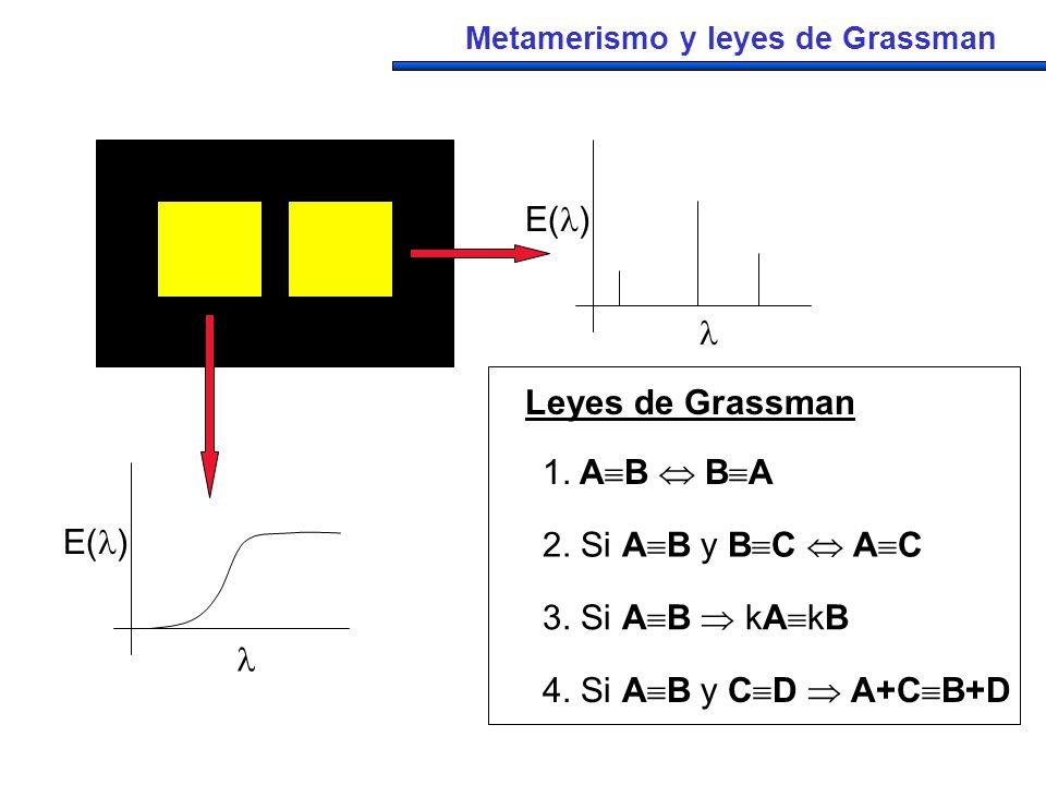 E()  Leyes de Grassman 1. AB  BA E() 2. Si AB y BC  AC