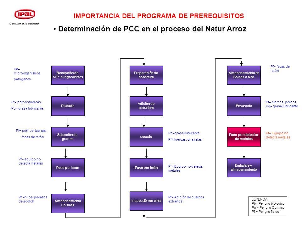 Determinación de PCC en el proceso del Natur Arroz