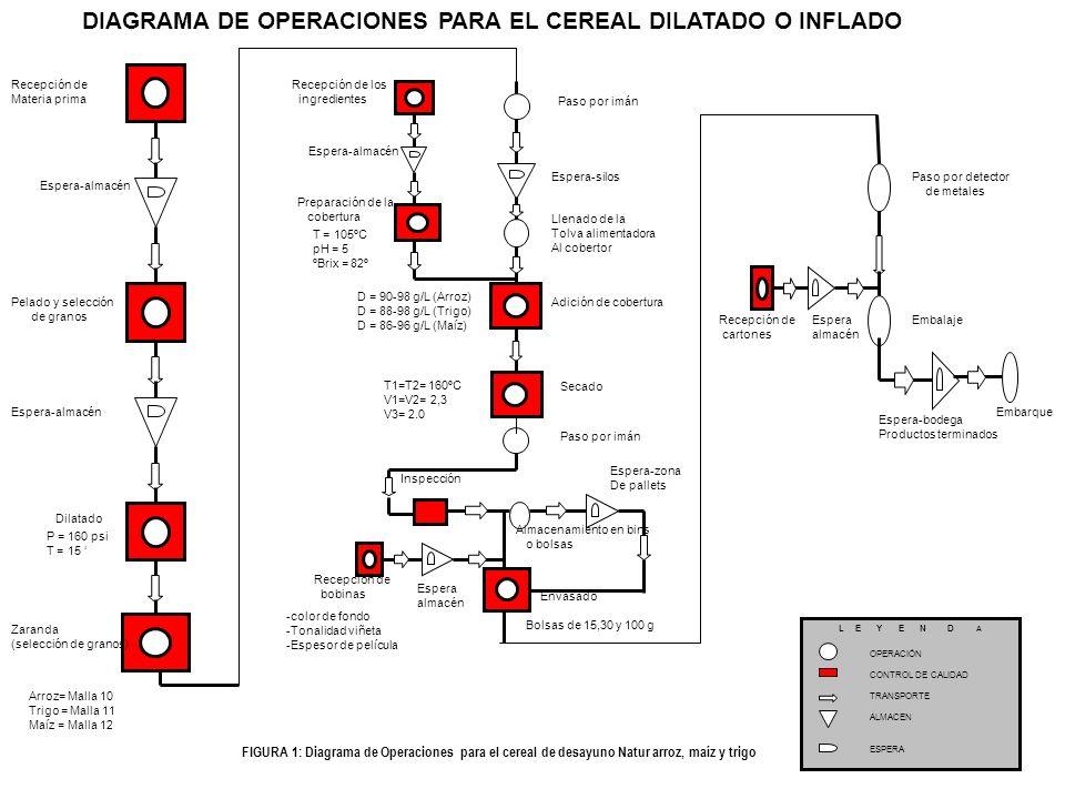 DIAGRAMA DE OPERACIONES PARA EL CEREAL DILATADO O INFLADO