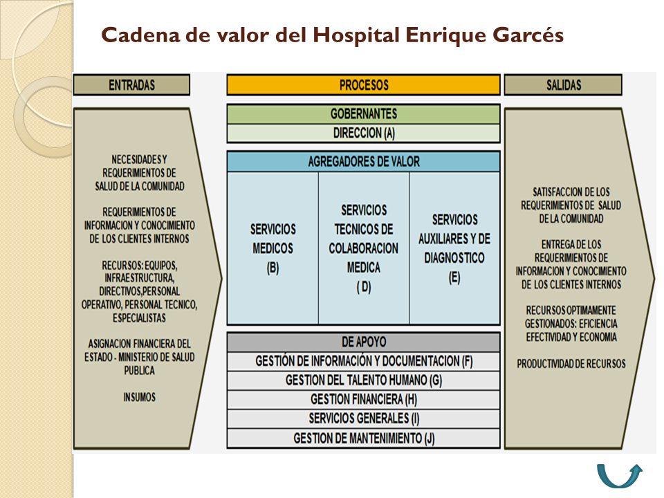 Cadena de valor del Hospital Enrique Garcés