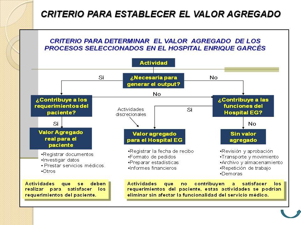 CRITERIO PARA ESTABLECER EL VALOR AGREGADO