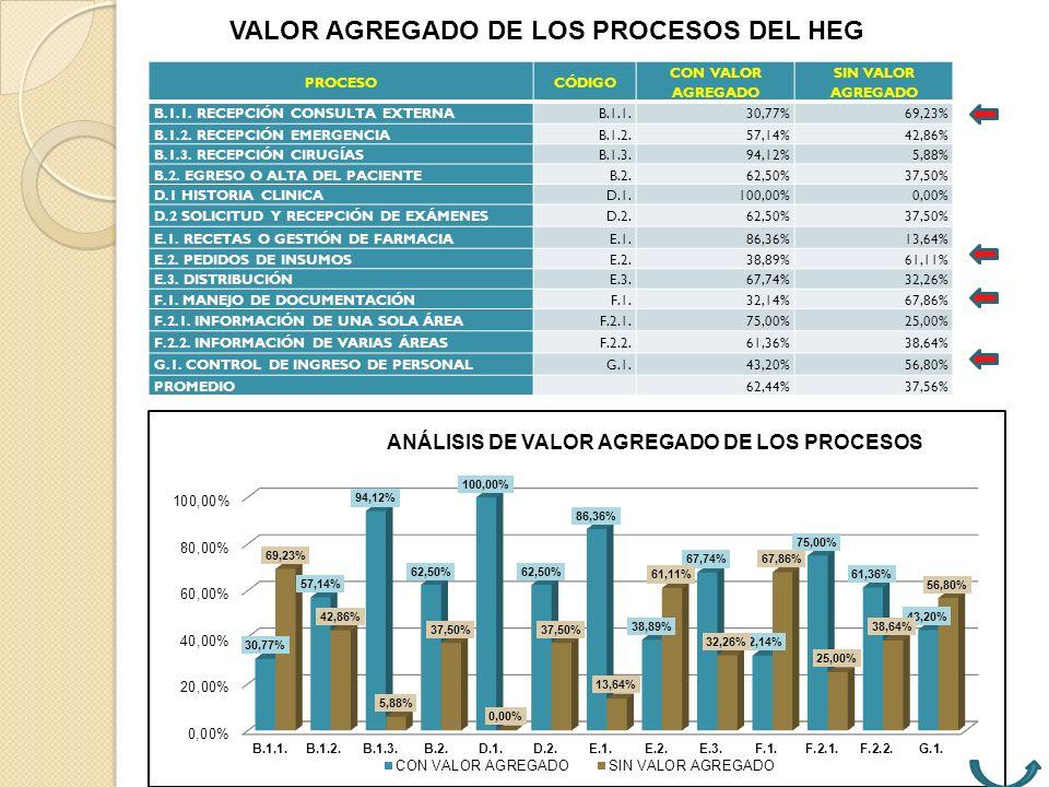 VALOR AGREGADO DE LOS PROCESOS DEL HEG
