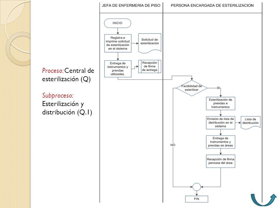 Proceso: Central de esterilización (Q)