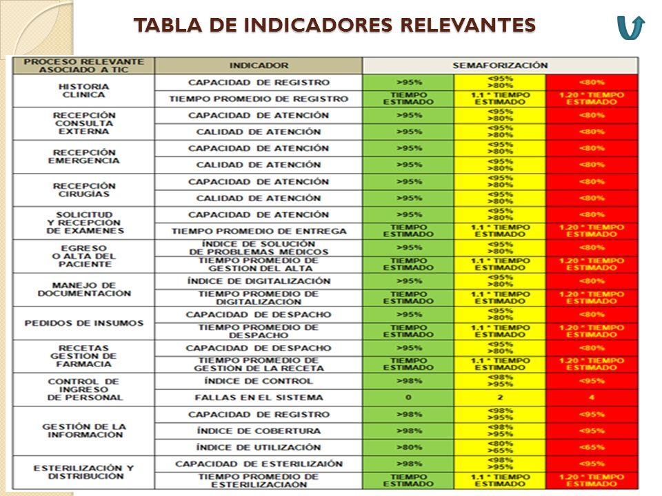 TABLA DE INDICADORES RELEVANTES