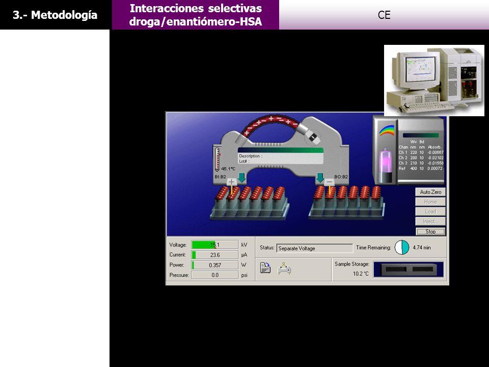 Interacciones selectivas droga/enantiómero-HSA