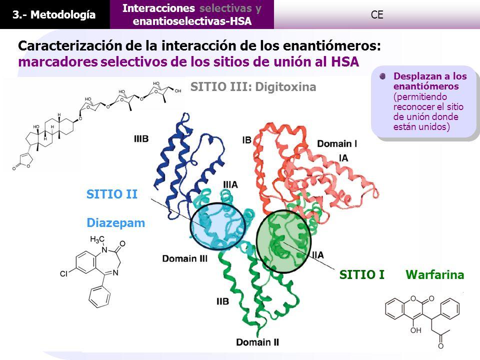 Interacciones selectivas y enantioselectivas-HSA