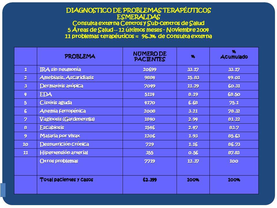 DIAGNOSTICO DE PROBLEMAS TERAPÉUTICOS ESMERALDAS