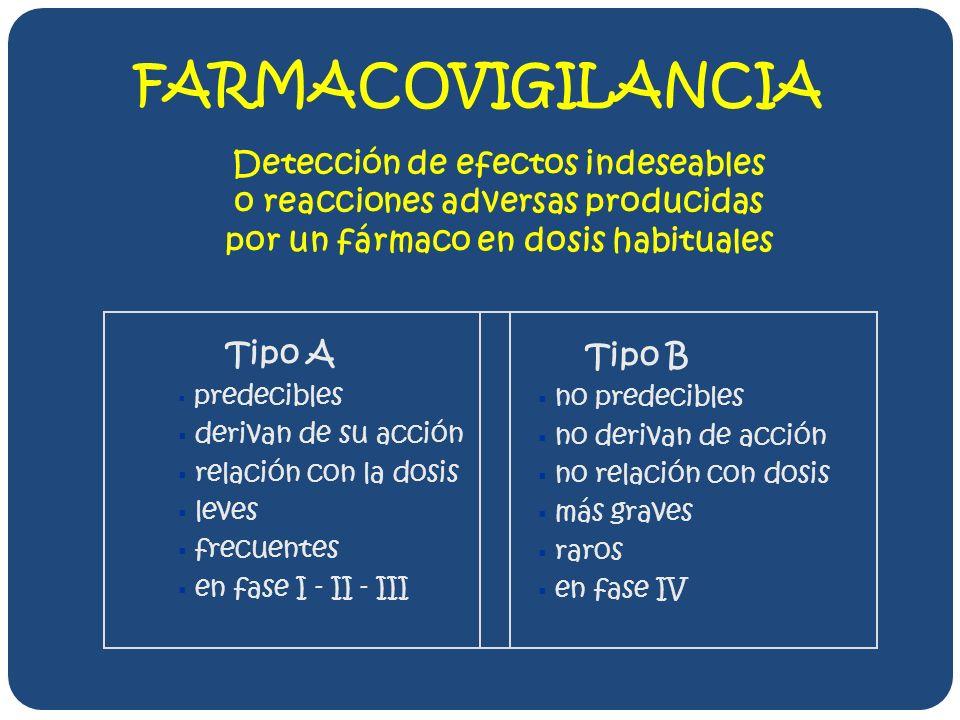 FARMACOVIGILANCIA Detección de efectos indeseables o reacciones adversas producidas por un fármaco en dosis habituales.