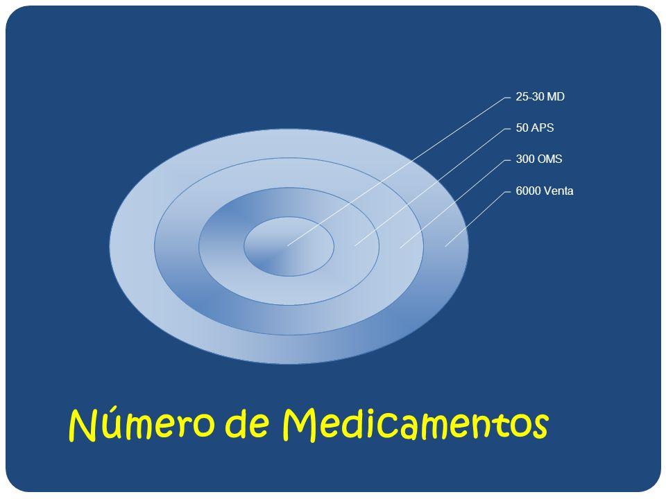 Número de Medicamentos