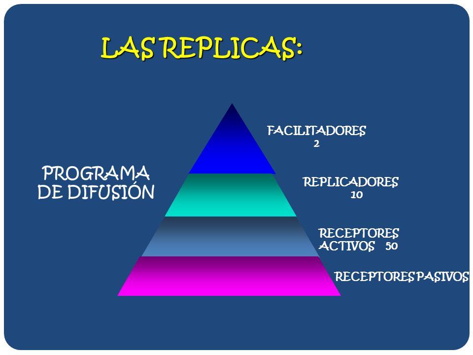 LAS REPLICAS: PROGRAMA DE DIFUSIÓN FACILITADORES 2 REPLICADORES 10