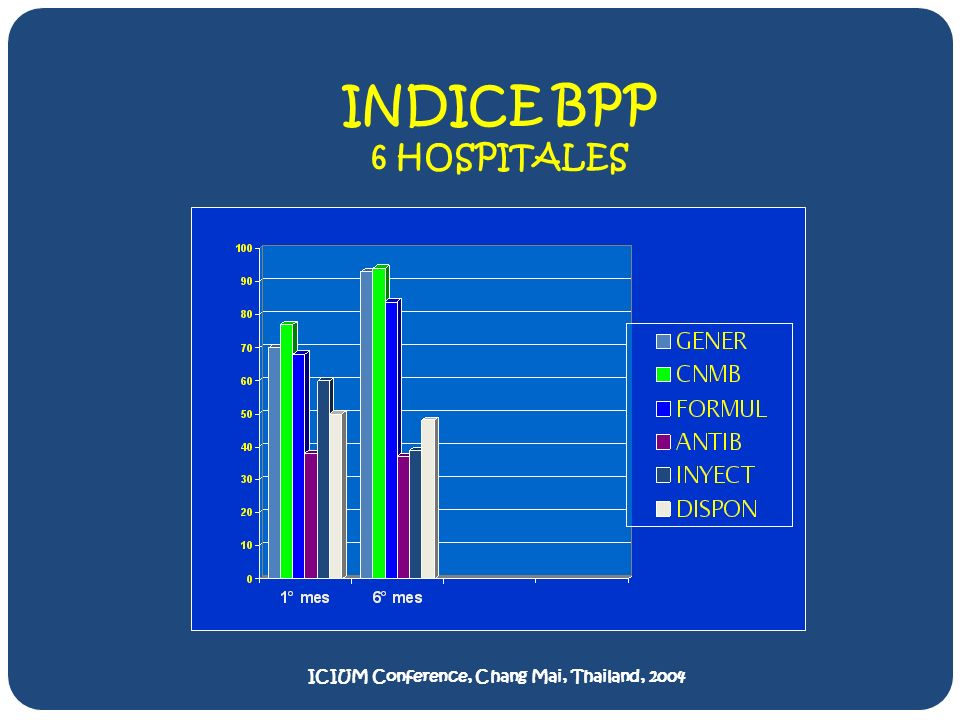 INDICE BPP 6 HOSPITALES ICIUM Conference, Chang Mai, Thailand, 2004