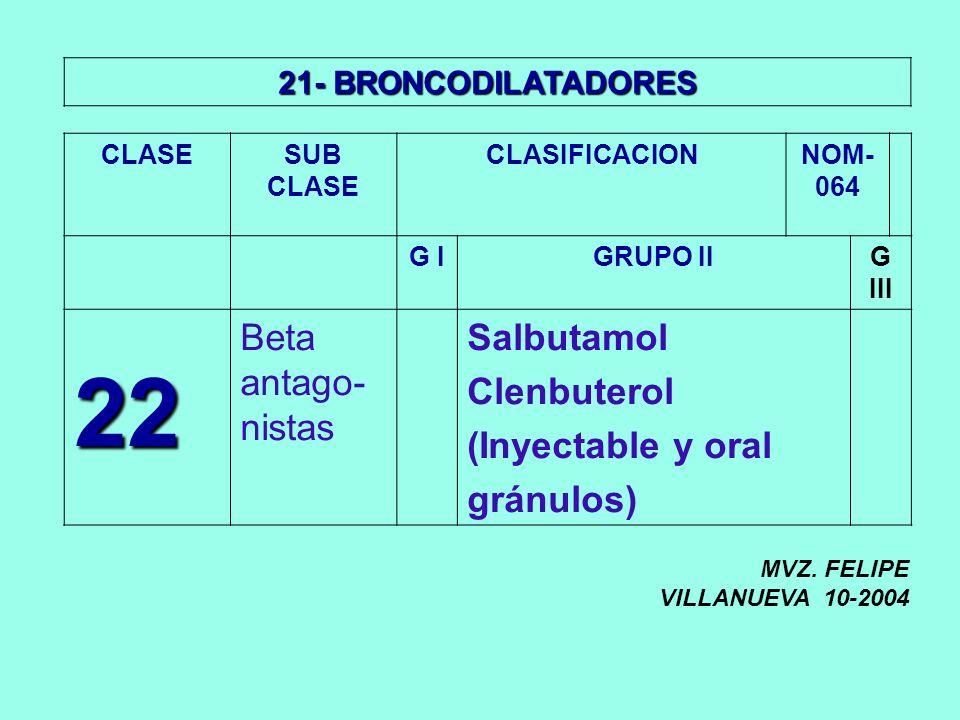 22 Beta antago-nistas Salbutamol Clenbuterol (Inyectable y oral