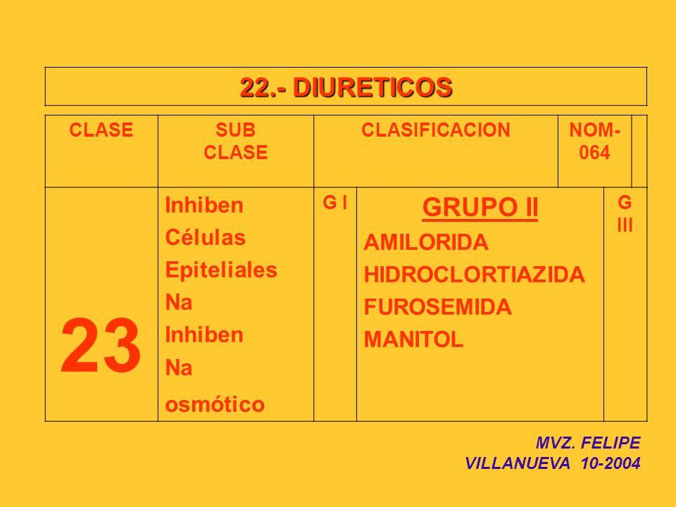 23 22.- DIURETICOS GRUPO II Inhiben Células AMILORIDA Epiteliales