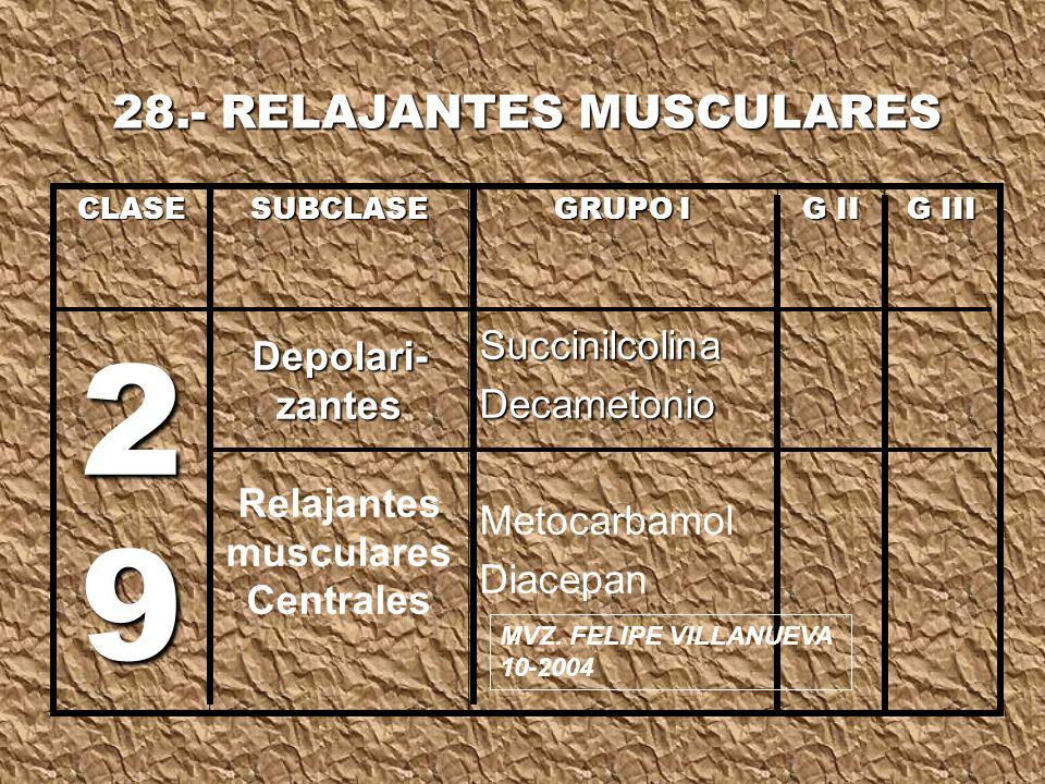 29 28.- RELAJANTES MUSCULARES Succinilcolina Depolari-zantes