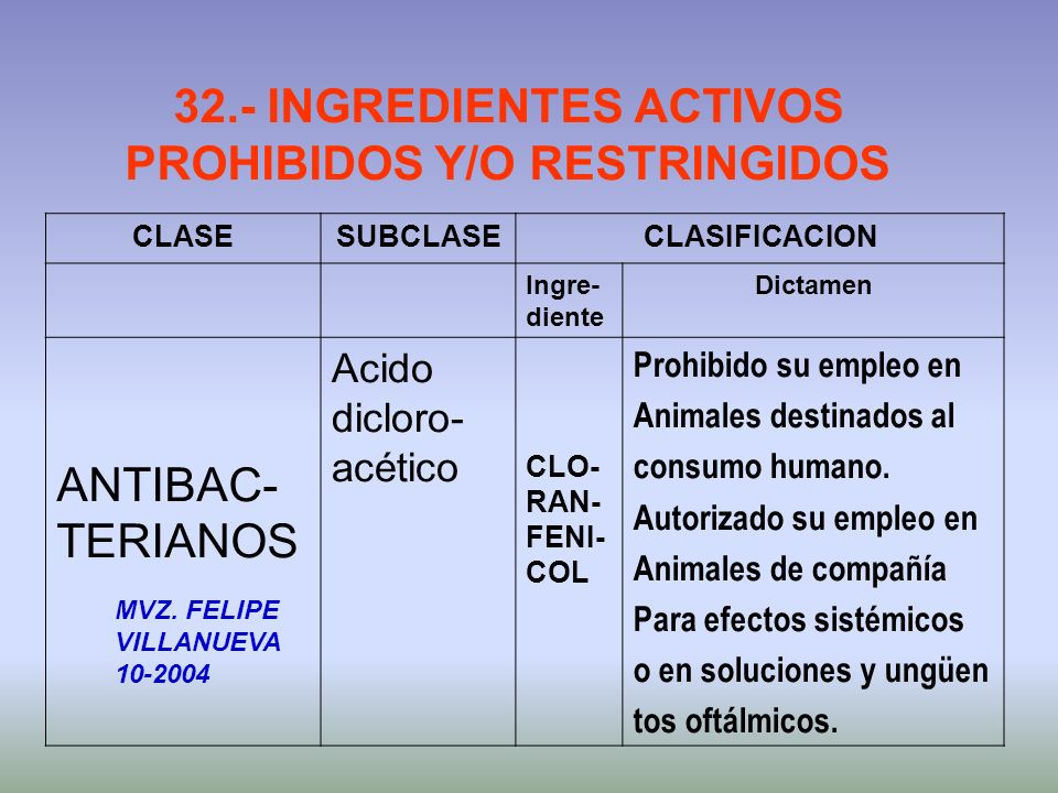 32.- INGREDIENTES ACTIVOS PROHIBIDOS Y/O RESTRINGIDOS