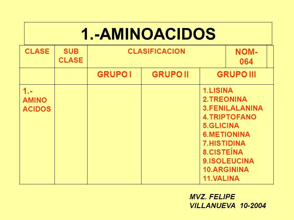 1.-AMINOACIDOS NOM-064 GRUPO I GRUPO II GRUPO III 1.- AMINOACIDOS