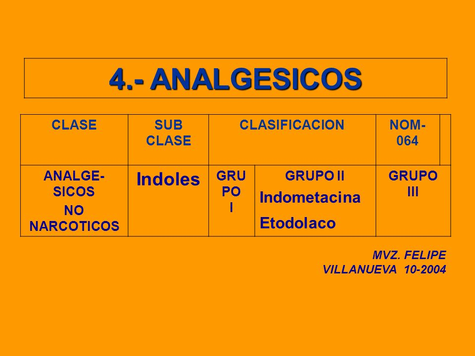 4.- ANALGESICOS Indoles Indometacina Etodolaco CLASE SUB CLASIFICACION