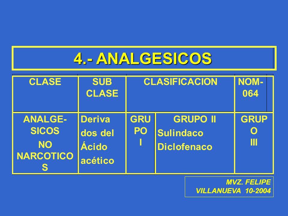4.- ANALGESICOS CLASE SUB CLASIFICACION NOM-064 ANALGE-SICOS