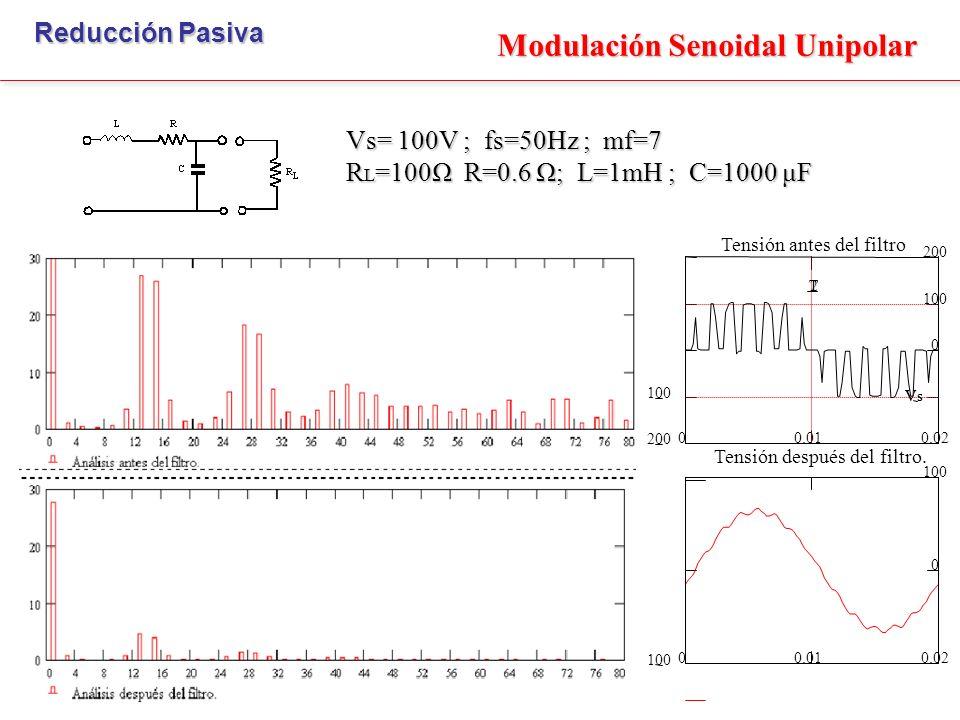 Modulación Senoidal Unipolar