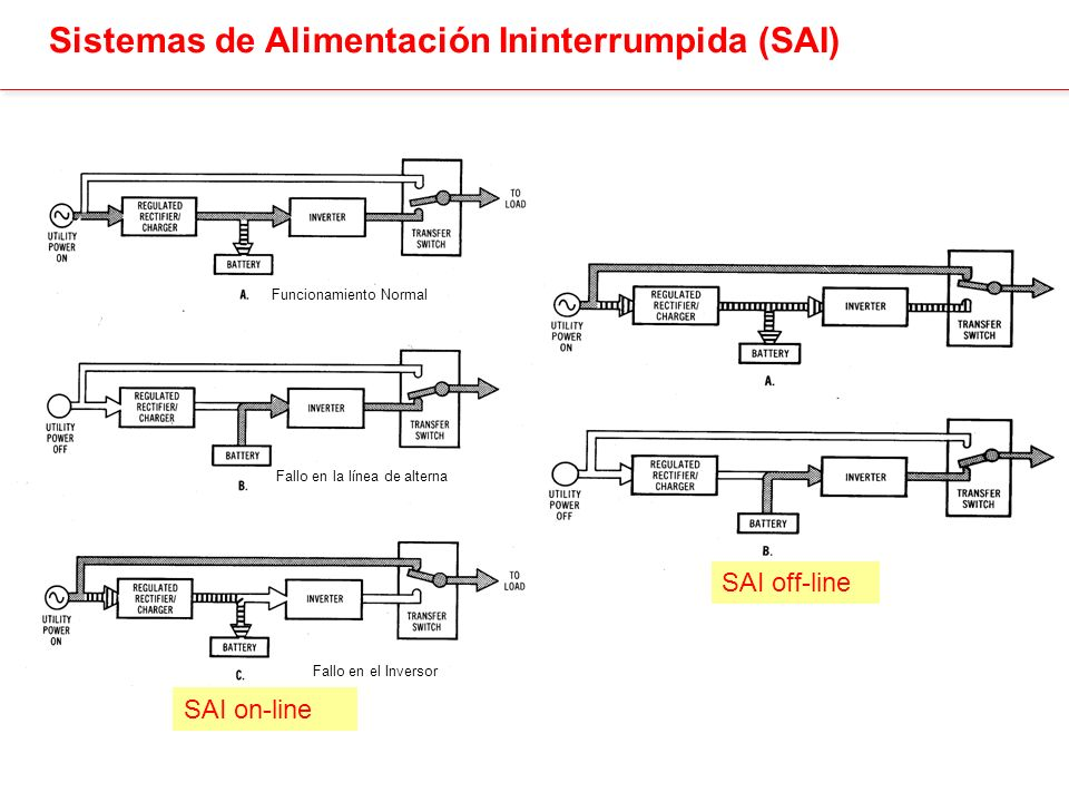 Sistemas de Alimentación Ininterrumpida (SAI)