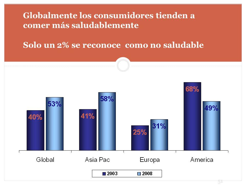 Globalmente los consumidores tienden a comer más saludablemente