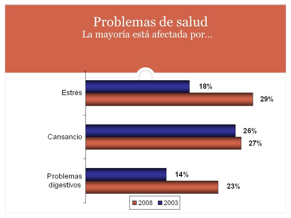 Problemas de salud La mayoría está afectada por…