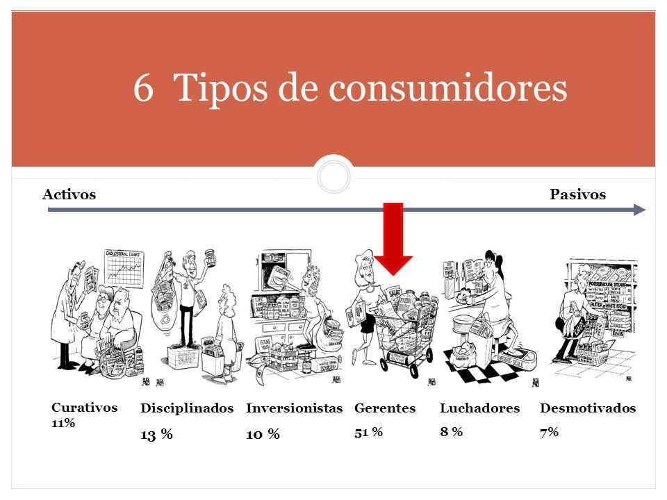 6 Tipos de consumidores Activos Pasivos 13 % 10 % Curativos 11%