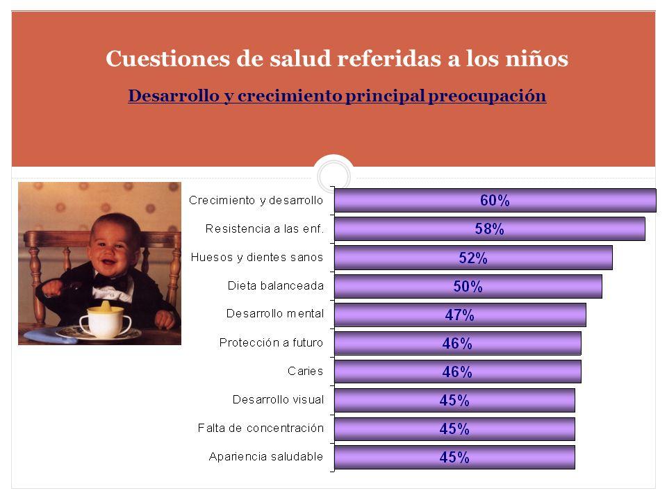 Cuestiones de salud referidas a los niños