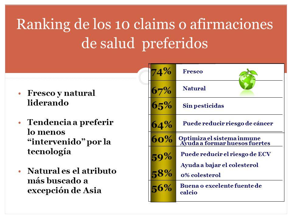 Ranking de los 10 claims o afirmaciones de salud preferidos