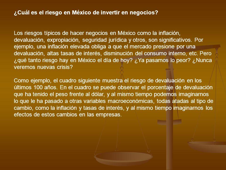 ¿Cuál es el riesgo en México de invertir en negocios