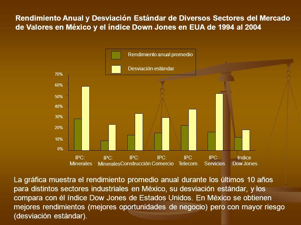 de Valores en México y el índice Down Jones en EUA de 1994 al 2004